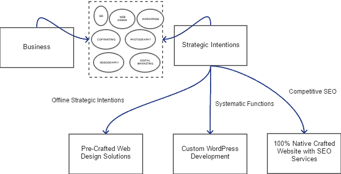 Different Website Solutions for Different Strategic Needs