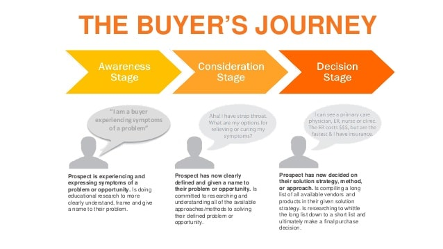 Different Decision Moments in a Buyer Journey (Credits to HubSpot)