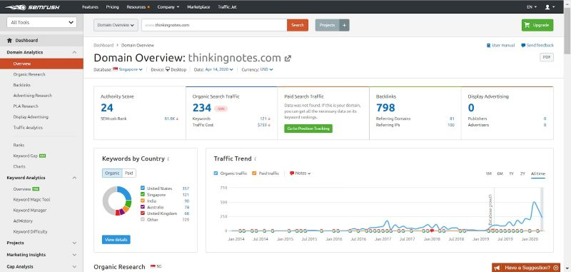 SEMrush_Domain Overview