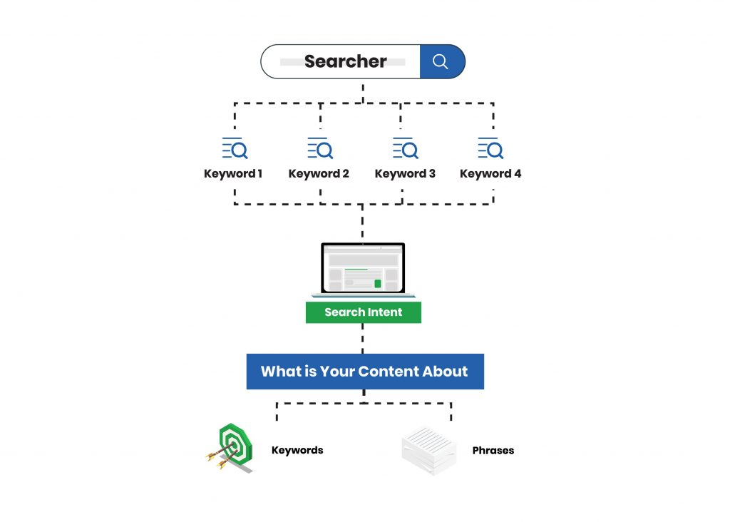 How to search for keywords that will rank