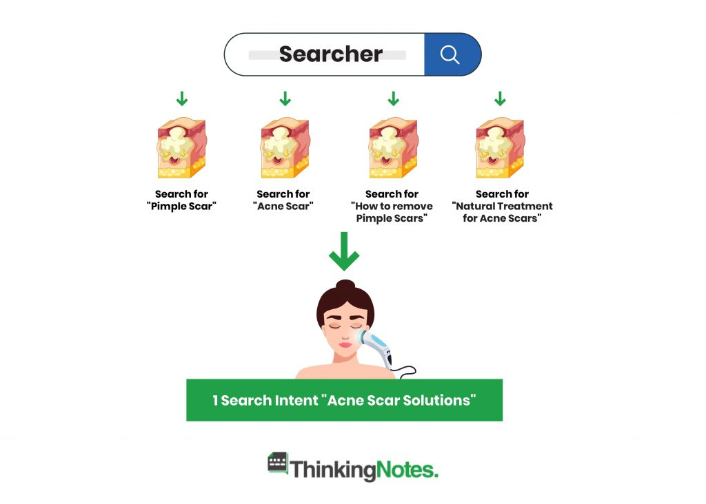 Search Intent for Acne Scars
